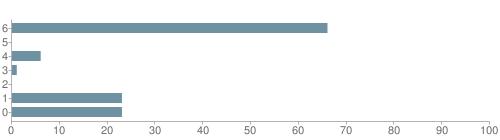 Chart?cht=bhs&chs=500x140&chbh=10&chco=6f92a3&chxt=x,y&chd=t:66,0,6,1,0,23,23&chm=t+66%,333333,0,0,10 t+0%,333333,0,1,10 t+6%,333333,0,2,10 t+1%,333333,0,3,10 t+0%,333333,0,4,10 t+23%,333333,0,5,10 t+23%,333333,0,6,10&chxl=1: other indian hawaiian asian hispanic black white